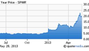 solar stocks 2013