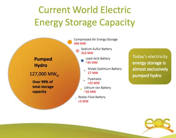 world energy storage capacity