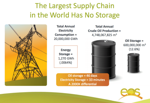 world energy storage