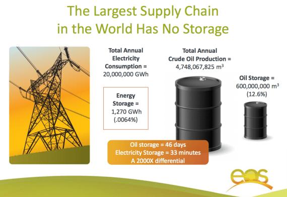 world energy storage