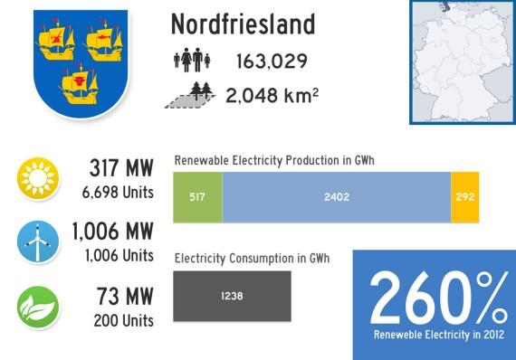 #3 Renewable Landkreis