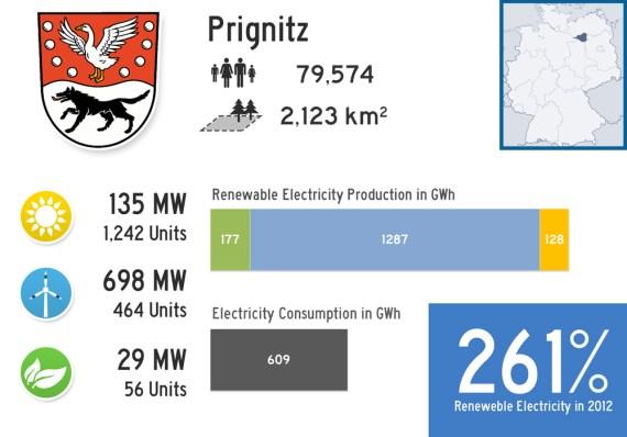 #2 - Renewable Landkreis