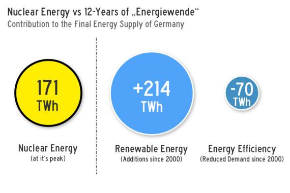 Nuclear-VS-Energiewende