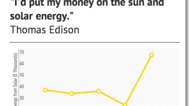 Credit: Cost of Solar