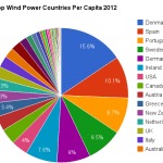 top wind power countries per capita pie