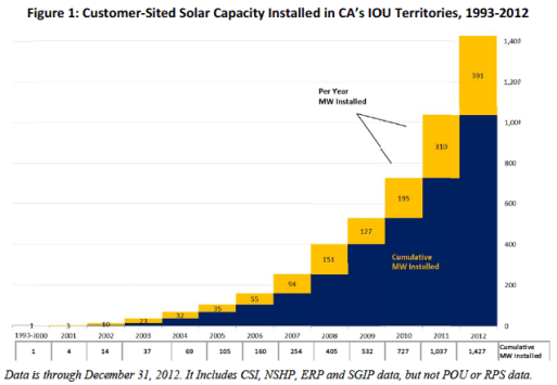 CSI Solar Capacity Growth