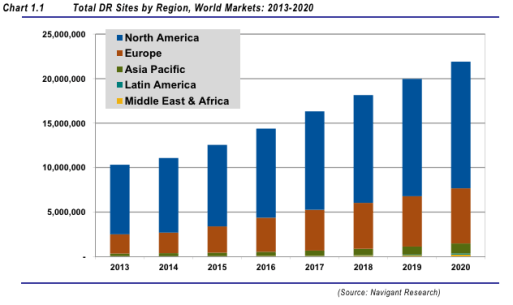 Global demand response sites: 2013-2020