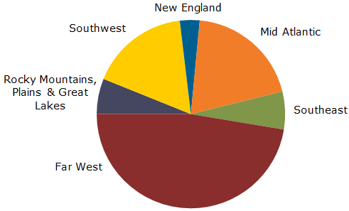 Solarbuzz US PV GW by region
