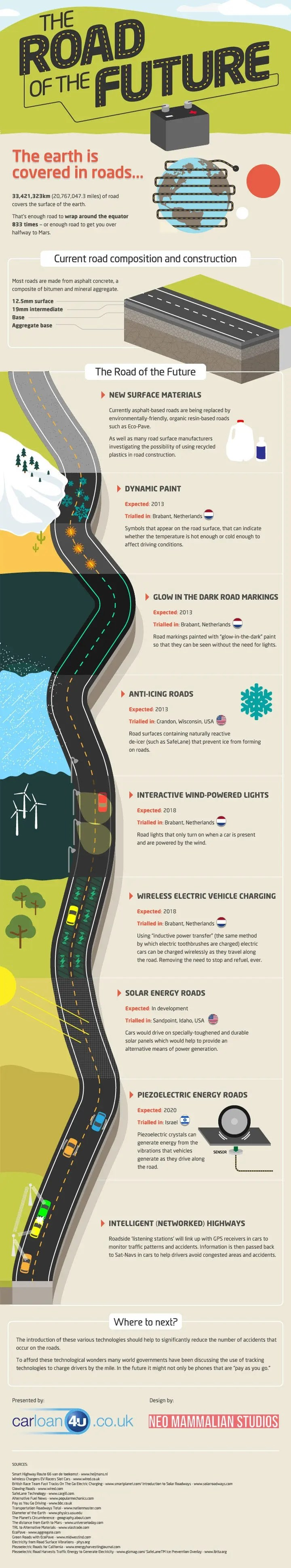 road of future infographic