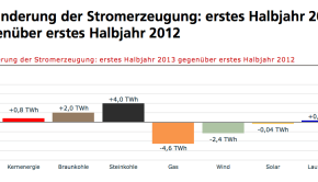 germany electricity production change