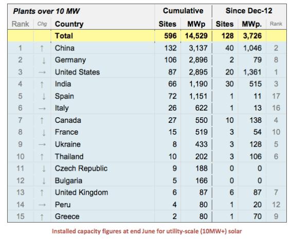 utility scale solar rankings china leading
