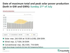 Germany solar power record