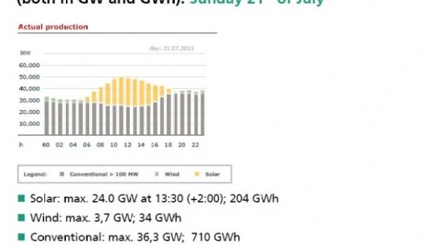 Germany solar power record