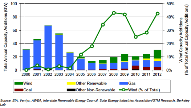 Total US energy capacity additions