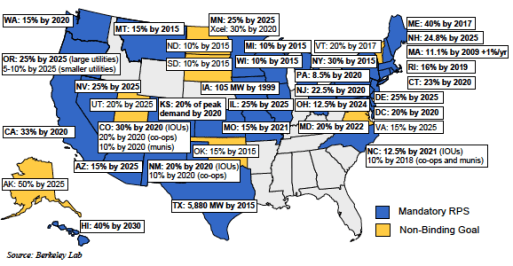US state RPS targets
