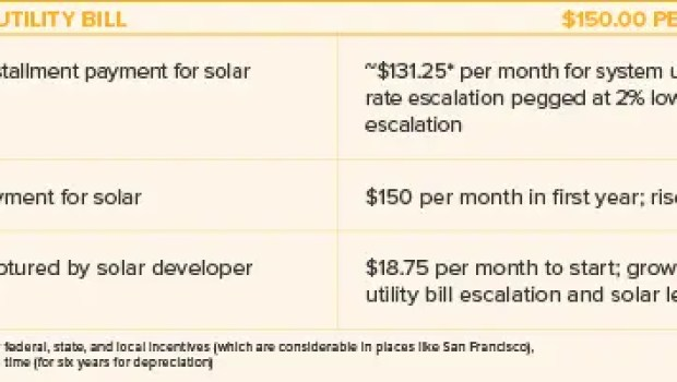 best solar financing solution