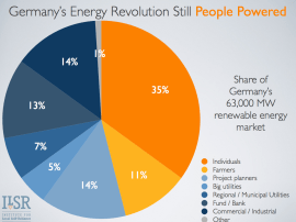 germany-people-powered-2012.003