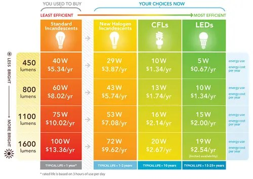 NRDC_lighting_chart