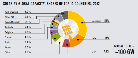solar global PV capacity top countries