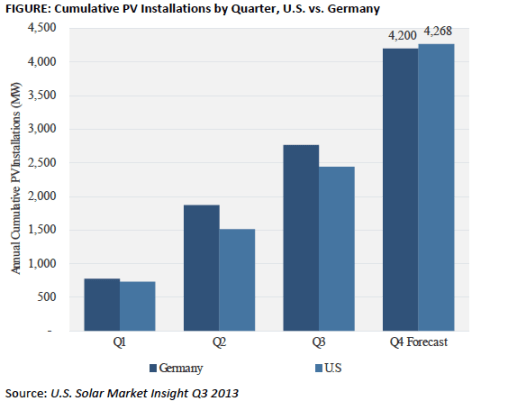 US-Germany Comparative Solar Installations