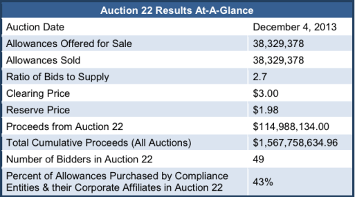 RGGI 22nd Carbon Auction Results