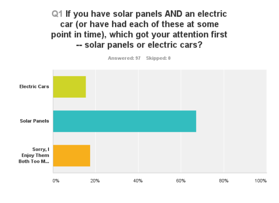 solar panels vs evs time