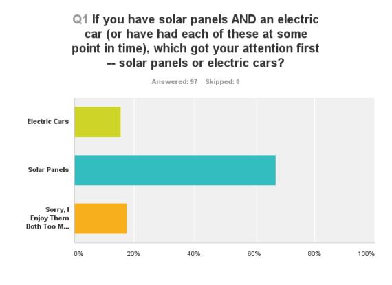 solar panels vs evs time