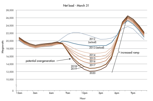 Future California Peak Demand