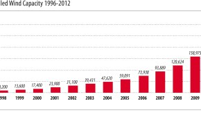 Global-Cumulative-Installed-Wind-Capacity-1996-20122