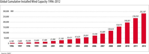 Global-Cumulative-Installed-Wind-Capacity-1996-20122