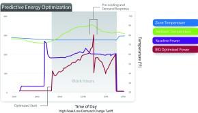 PredictiveEnergyOptimization_graph