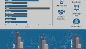 Sol Systems What Investors Want Infographic