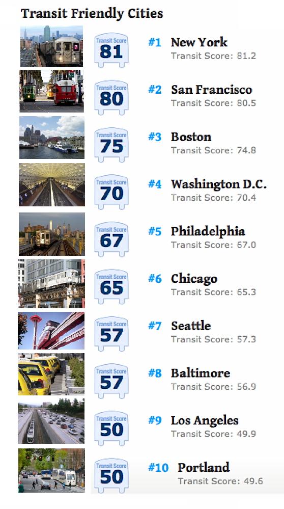 Transit-friendly cities