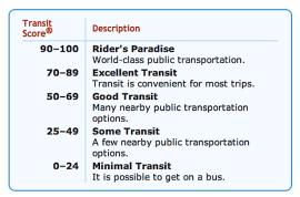 Transit scoring pic