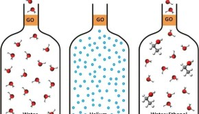 Water easily evaporates through graphene oxide membranes but they represent an impermeable barrier for other molecules. Image Credit: Dr Rahul R.Nair