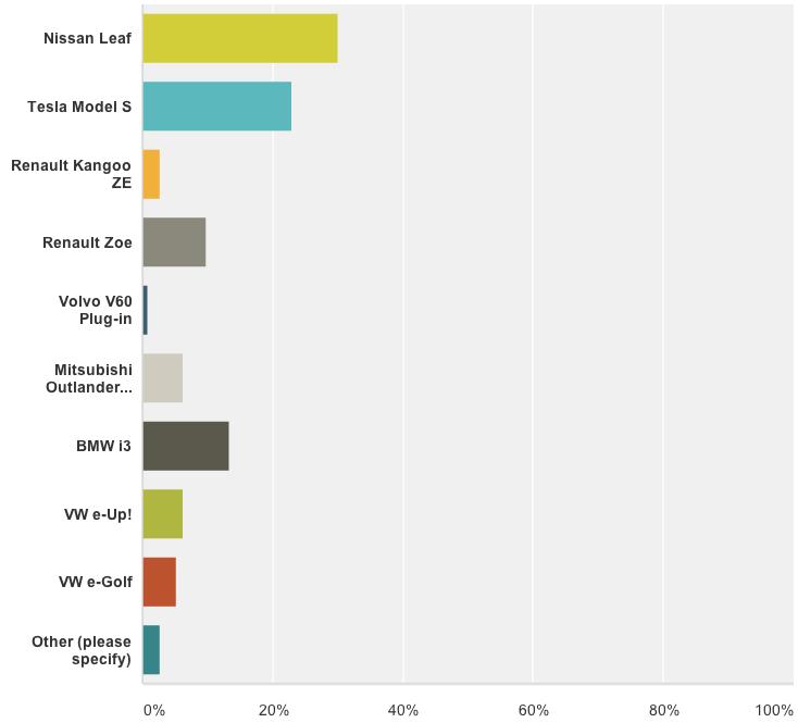 Europe EV Sales 2014 poll