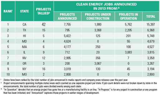 2013 US Green Jobs By State