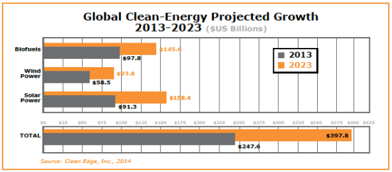 Global Clean Energy Projected Growth