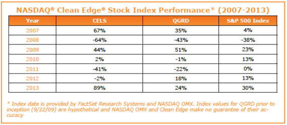 Clean Tech Stock Index Performance