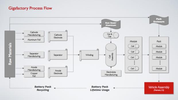 tesla gigafactory process