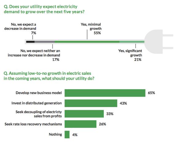 utility growth