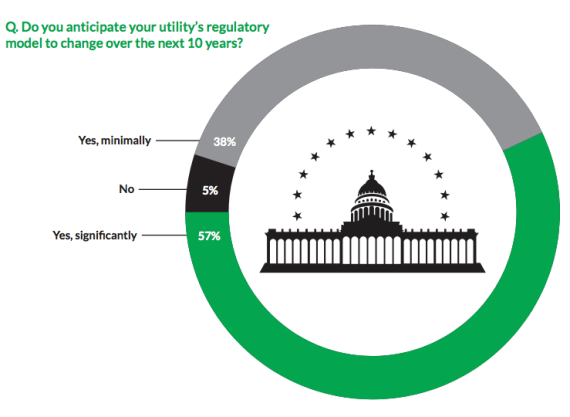 utility regulation