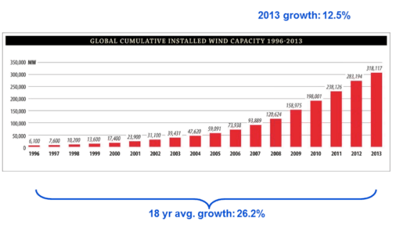 2013 Wind Energy Growth