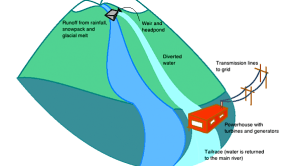 Run-of-river diagram (greenenergyfutures.ca)
