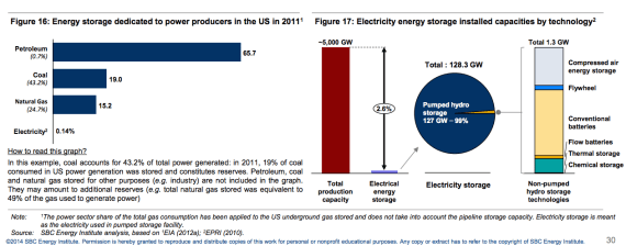 energy storage US