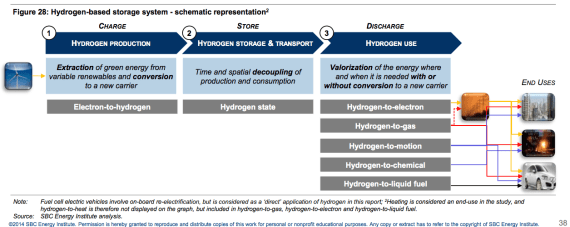types of hydrogen storage