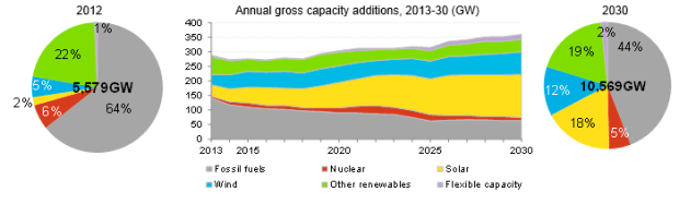 Global installed capacity mis and additions by technology