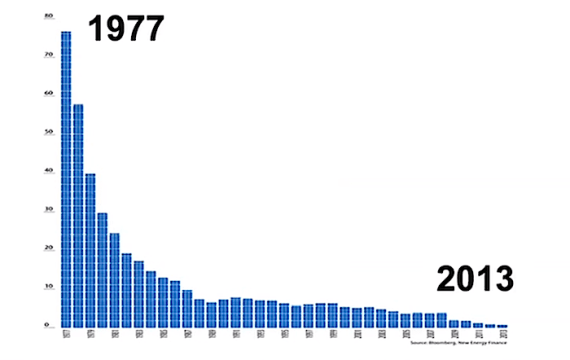 The fall of Solar prices since 1977 - from the video