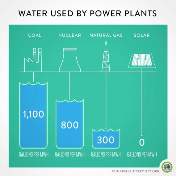 4 Renewables Water Use Comparison