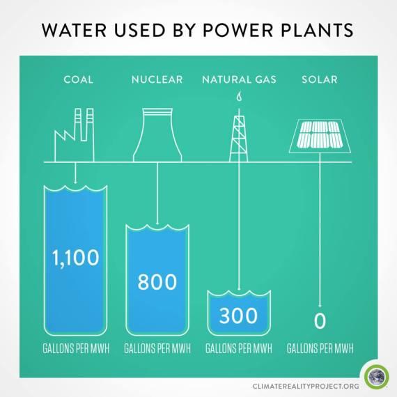 4 Renewables Water Use Comparison